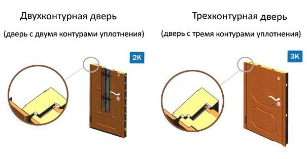 трехконтурные-двери